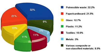 Overall composition of household waste – 2007